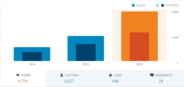 Graph: views and visitors over past three years